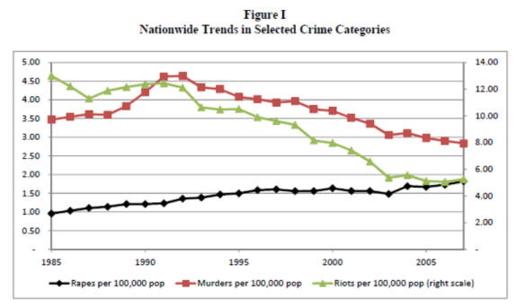 India Crime Rates. Source: Iyer, Mani, Mishra and Topalova (2011).