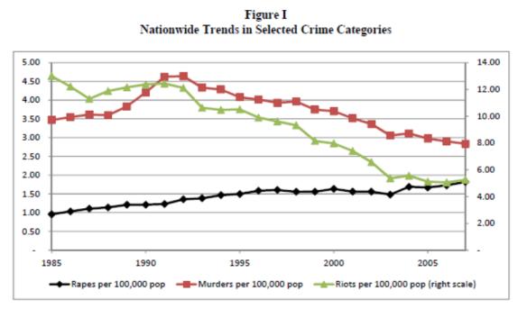 India Crime Rates. Source: Iyer, Mani, Mishra and Topalova (2011).