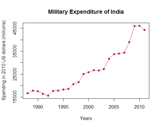 Indian military spending. Data from SIPRI.