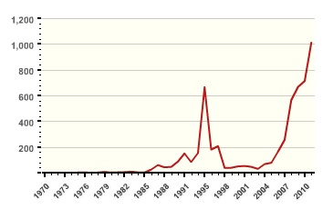 Bildresultat för terrorism pakistan graph