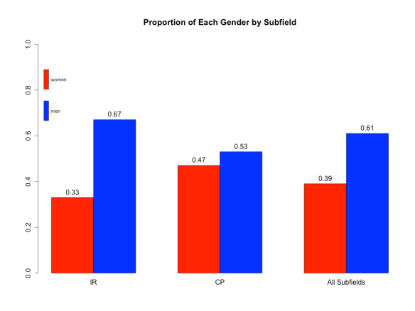 Proportion of Each Gender by Subfield