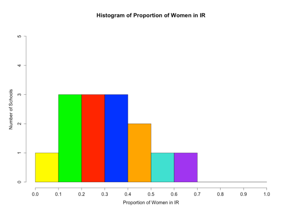 Histogram of Proportion of Women Studying IR