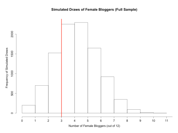Simulated Draws of Bloggers (Full Sample)